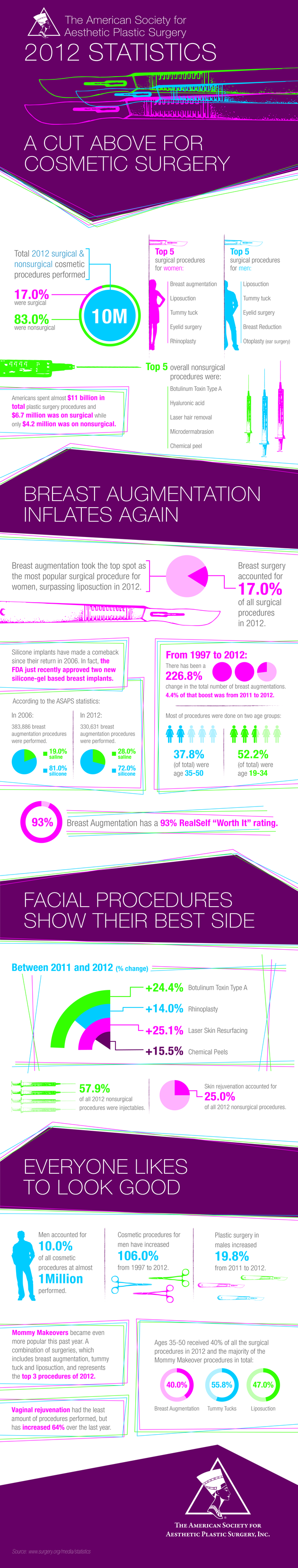 Injectables and Male Plastic Surgery Grow in Popularity in 2012